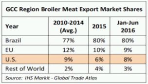 Halal Certification And The Need To Set Unified International