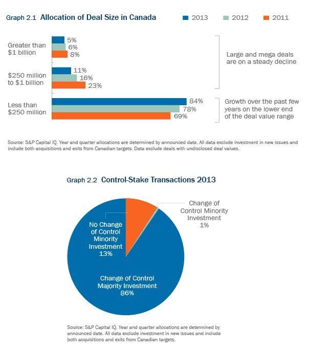 Private Equity Markets In Canada: 2013 Breakdown, 2014