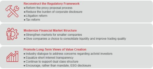 Nasdaqs blueprint to revitalize us capital markets finance and for your convenience a more detailed summary of each topic appears below malvernweather Image collections