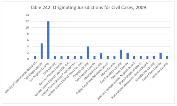 civil courts role in employee relations State-federal relations role, and purpose of courts volume of cases handled within the federal court system, and while relations between the two.