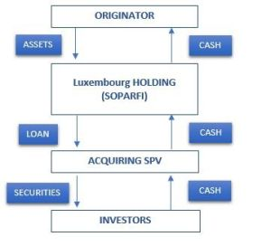 Luxembourg Securitization Vehicles - Finance and Banking