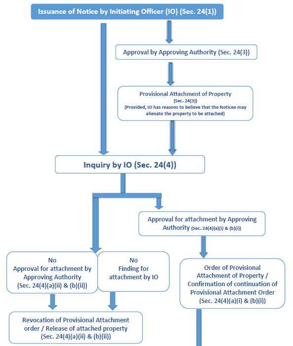 Flow Chart Briefly Explaining The Process Of Attachment Of Benami