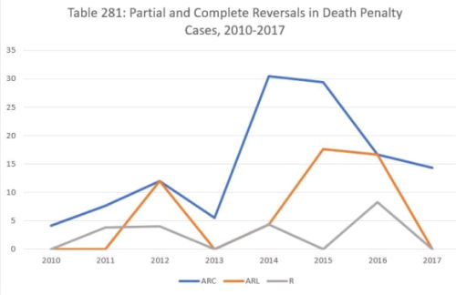 How Often Did The California Supreme Court Reverse Death Penalty - When did california become part of the united states