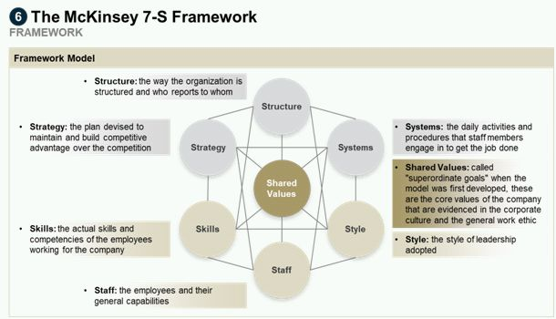 Top-10 Frameworks You Have To Know To Develop Successful Strategy