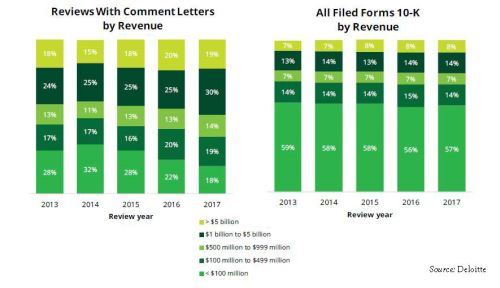 SEC Comment Letter Trends - Corporate/Commercial Law - United States