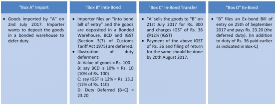 Double Taxation On In-Bond Transfer Under Customs Warehouse | A New