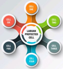 Explore Asia S Only Protected Cell Companies Insurance Malaysia