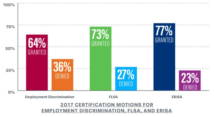 4 Key Trends In Workplace Class Action Litigation For 2017: #2 Class ...