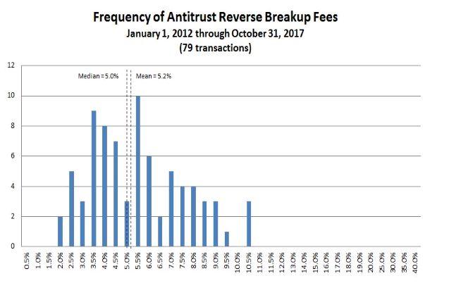 Antitrust Reverse Termination Fees--2017 Q3+ Update - Anti-trust