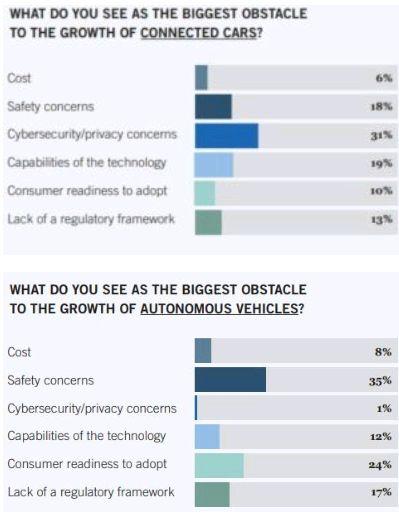 Foley's 2017 Connected Cars & Autonomous Vehicles Survey