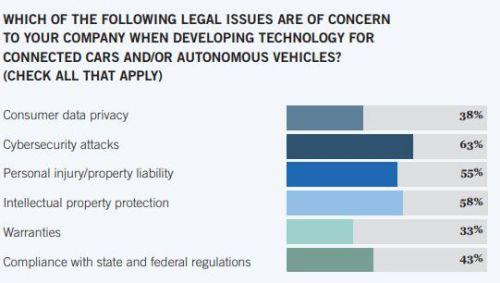 Foley's 2017 Connected Cars & Autonomous Vehicles Survey - Part 2