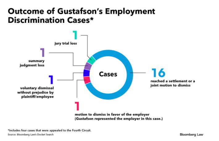 EEOC May Get Cozier With Conciliation Under Gustafson