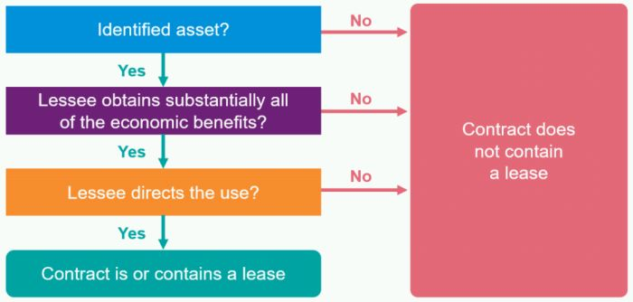How To Get On Your Way To IFRS 16 (Leases) - Finance and