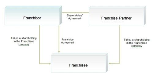 Joint Venture Franchises The Whys And Wherefores Corporate