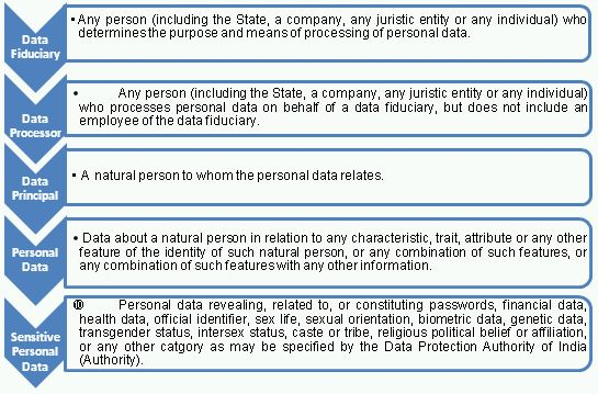 Decoding The Personal Data Protection Bill, 2018 - Data Protection