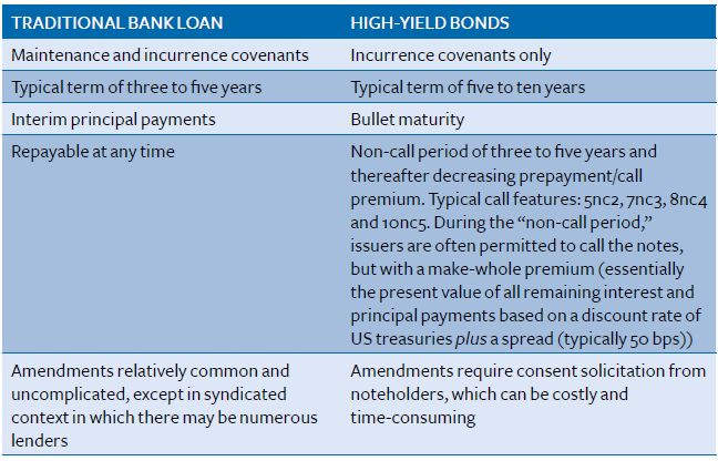 High Yield Bonds In Asia The Complete Issuers Guide Second