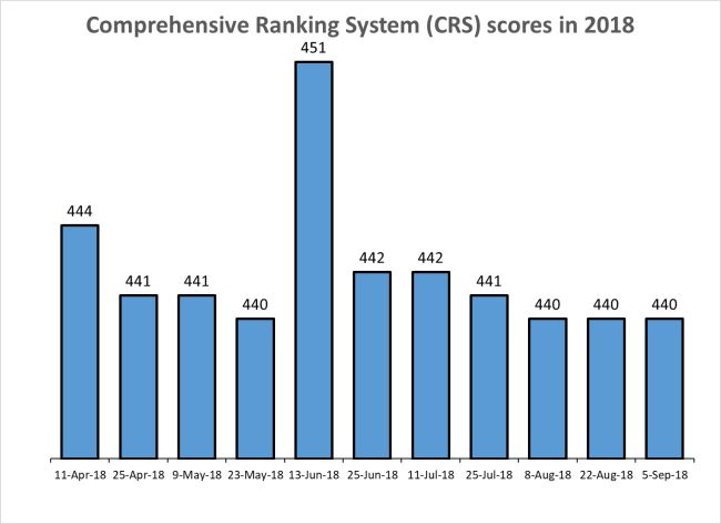 Express Entry Draw – Applicants With CRS Score Of 440