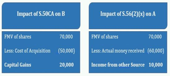 Sale/Transfer Of Unquoted Shares – Get Your Valuation Right