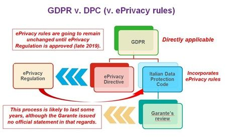 New Italian Data Protection Code Vs  GDPR: Do You Have Any