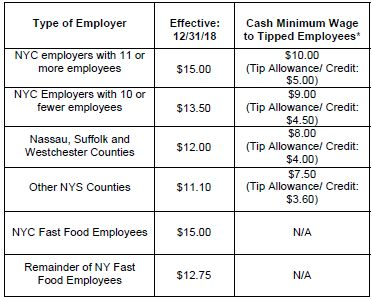 Minimum Wage New York 2020.Year End Update On Nys And Nyc Employment Laws Employment