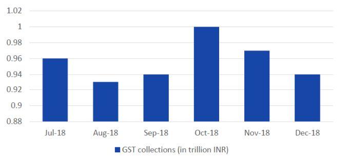GST Trends - December 2018 - Tax - India