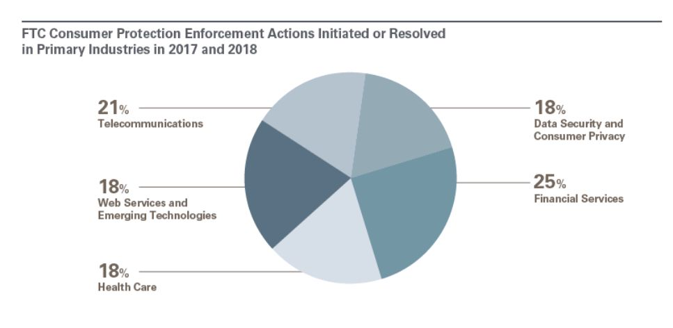 FTC Enforcement Trends In Consumer Protection - Consumer