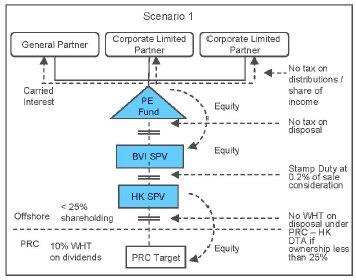 Cayman Islands Limited Partnership Tax