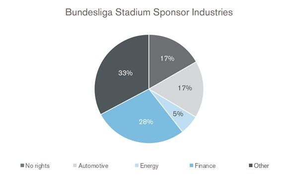 Are Football Stadium Naming Rights Undervalued? A Comparison Between