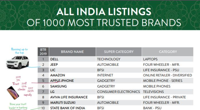 Dell Tops The List Of