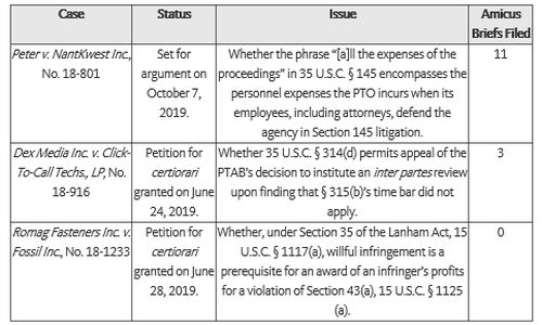 Federal Circuit Update (August 2019) - Intellectual Property