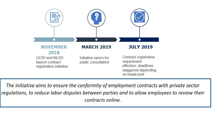 Private Sector Employers Must Upload Employees' Contracts To