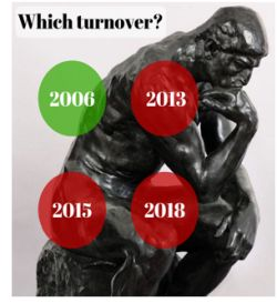 Which Turnover Will Be Considered In The Calculation Of