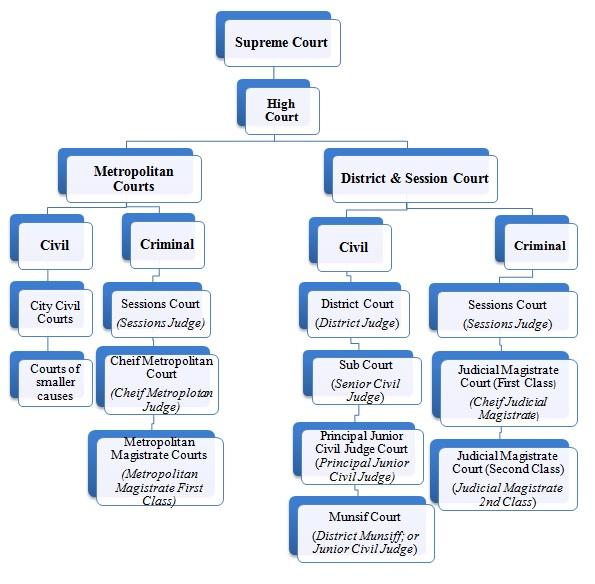 civil court examples