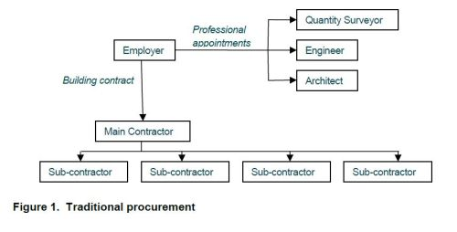 Procurement options for your middle east project for How to build a contract
