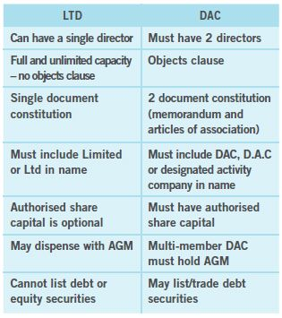 difference between holding and subsidiary company