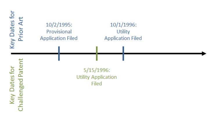 Provisional Applications As Prior Art In Inter Partes Reviews